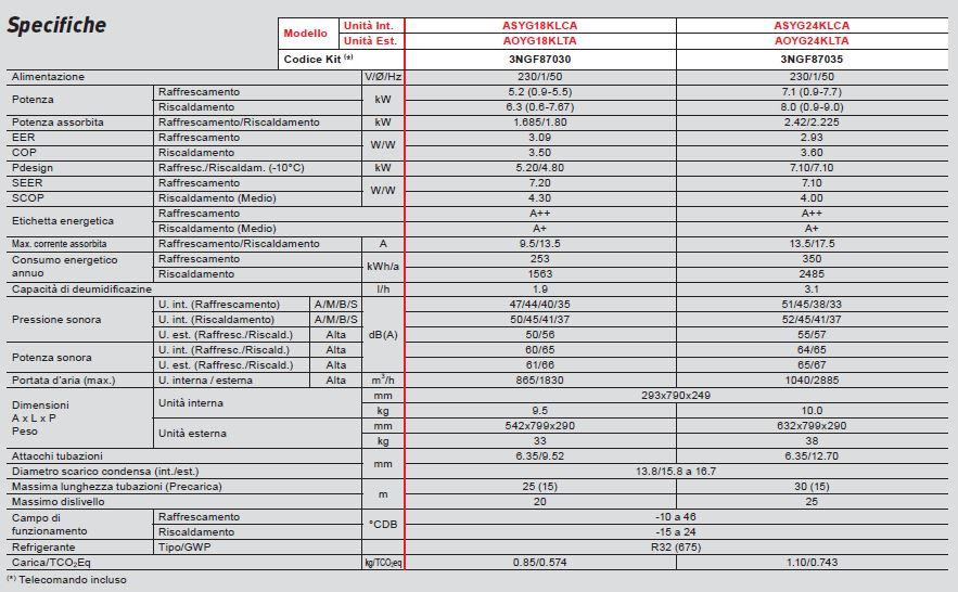 Scheda Fujitsu Serie KL