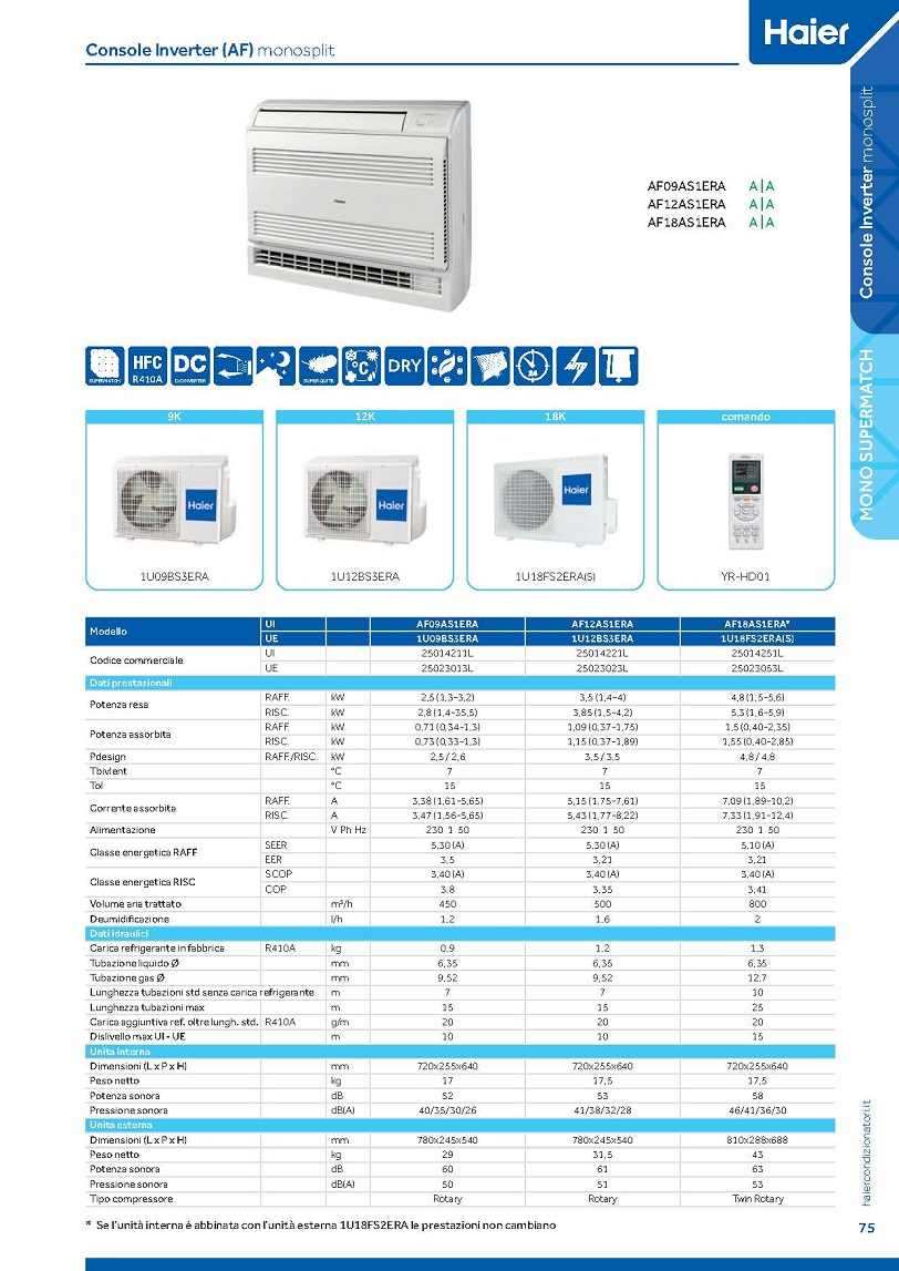 Condizionatore climatizzatore haier console 12000 btu inverter for Condizionatore doppio split